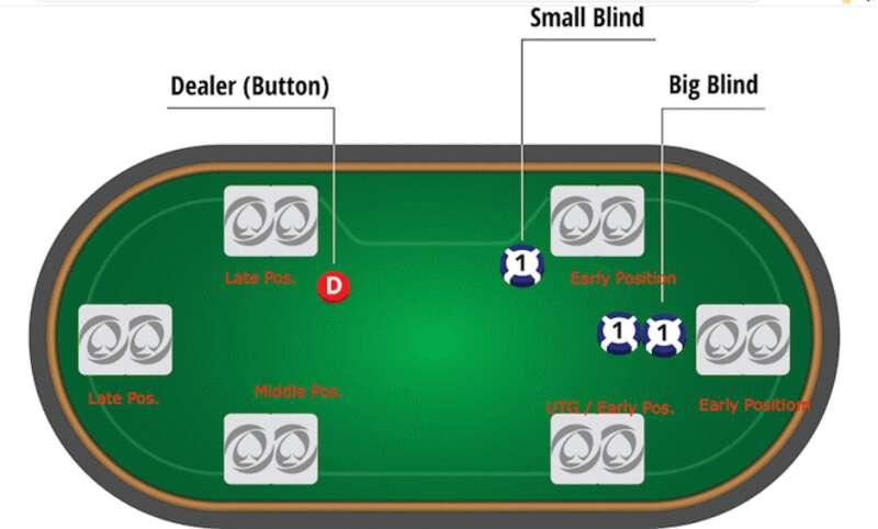 วิธีเล่น Poker Thailand ฉบับเข้าใจง่ายเล่นเป็นทันที